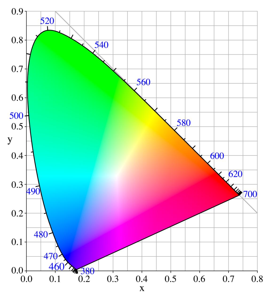 CIE 1931 XYZ color space